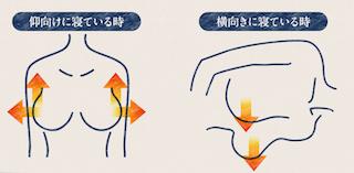 胸にかかる重力の画像